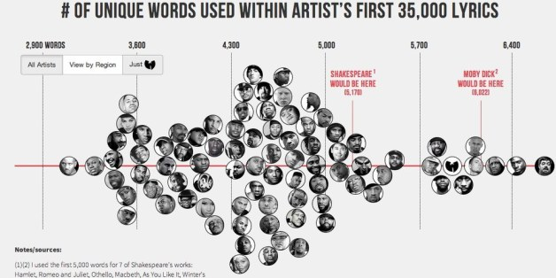 Breaking Down The Hip-Hop Artists With The Largest (Or Not
