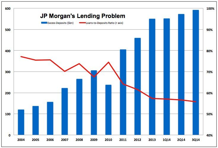 jp morgan deposits to loans