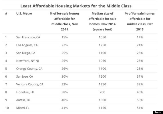 least affordable markets