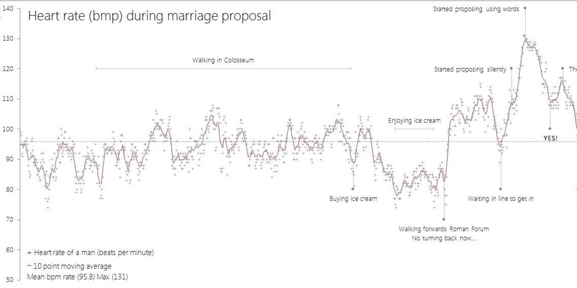 This Graph Reveals Just How Nerve-Racking Proposing Can Be