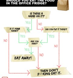 office food theft flowchart [ 1200 x 1500 Pixel ]