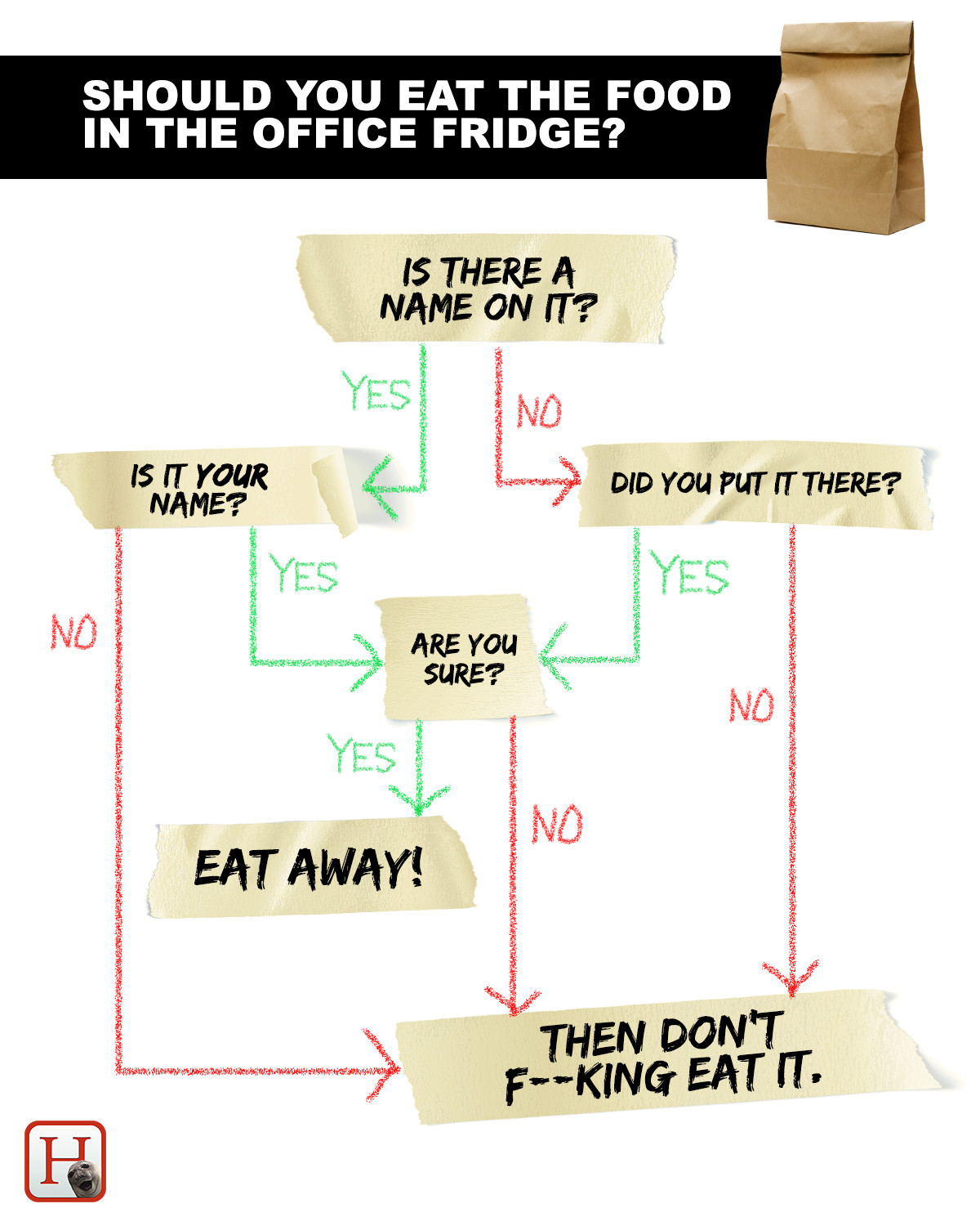 hight resolution of office food theft flowchart