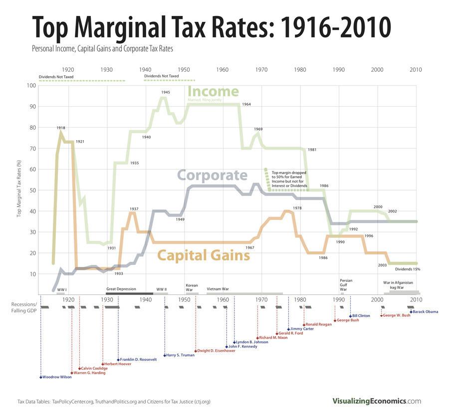 Graphique taux imposition entreprise individus et capitaux