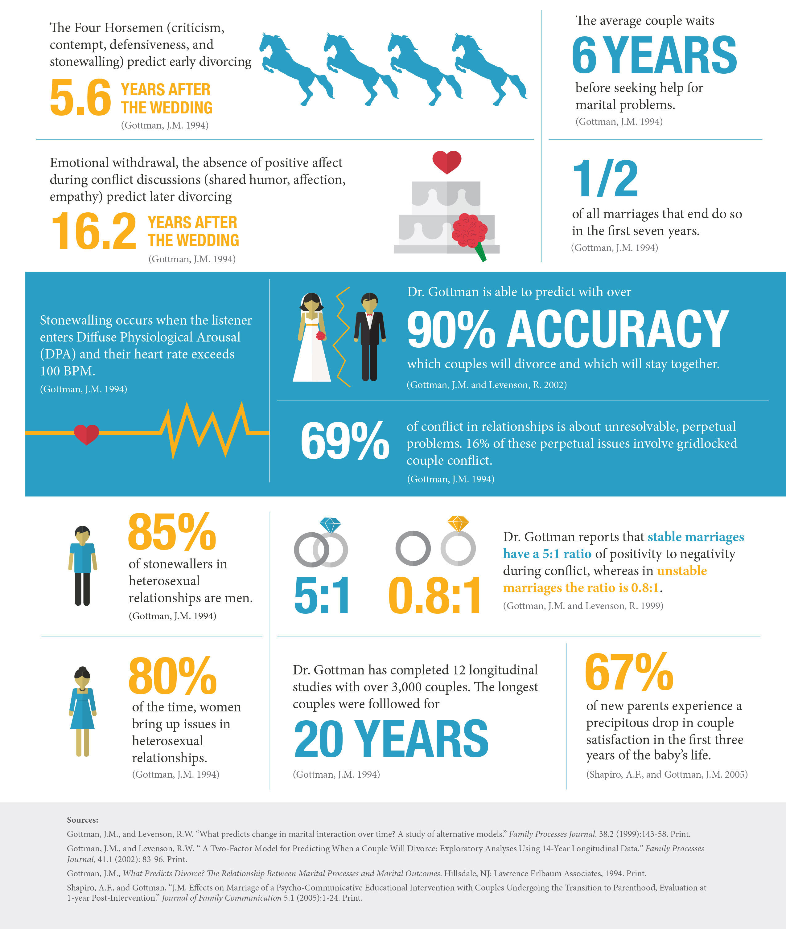 Infographic Of Accumulated Research By The Gottman