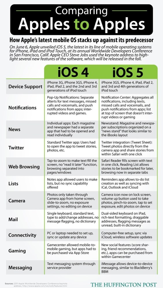 Apples iOS4 and iOS5 mobile operating systems for iPhone, iPad and iPod