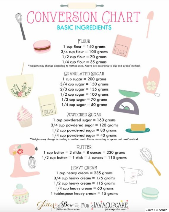 Ingredient conversion chart also genius charts that let you skip cooking math huffpost life rh