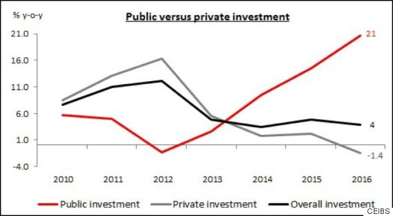 Chart also why are china and india growing so fast state investment huffpost rh huffingtonpost