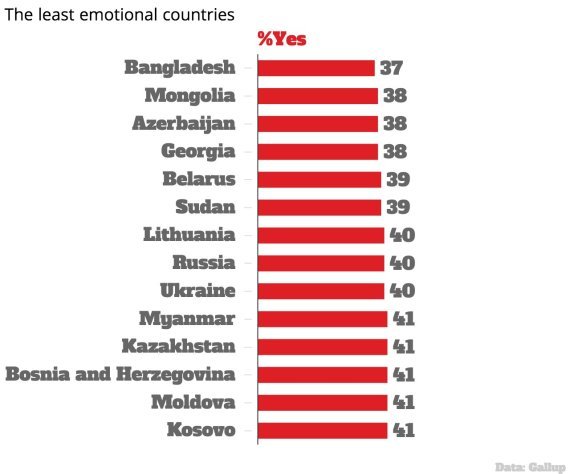 emotional countries