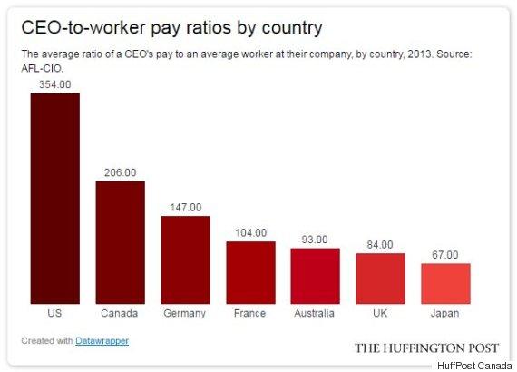 Résultats de recherche d'images pour «CEO pay ratio au Canada»