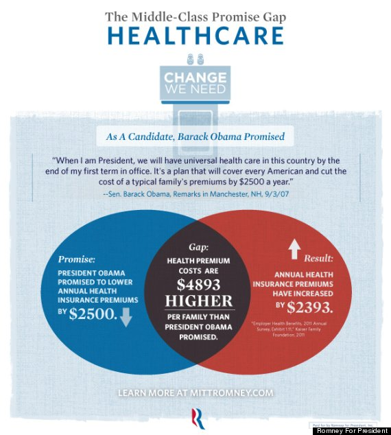 Mitt Romney Venn Diagram Confuses Health Care Issue   HuffPost