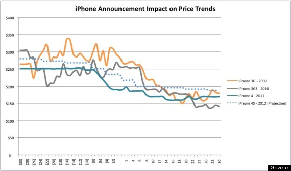 Iphone value also want to sell your old you better do it before wednesday rh huffingtonpost