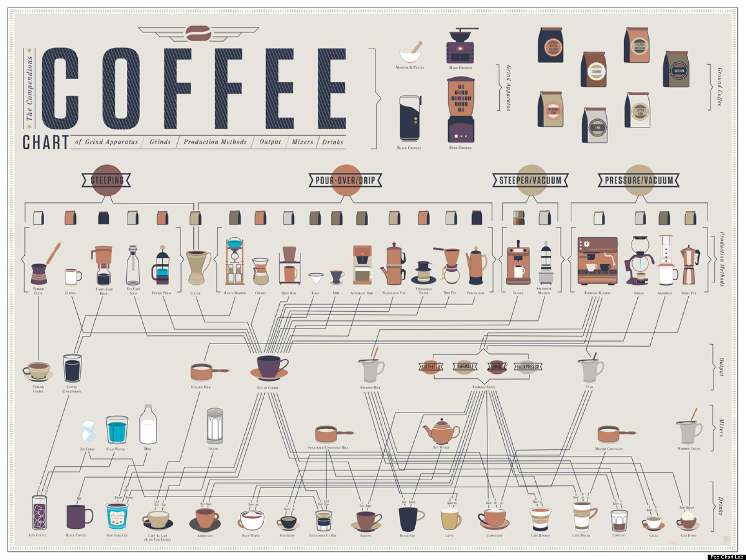 confusing process flow diagram tekonsha wiring prodigy how to make every kind of coffee (infographic)   huffpost