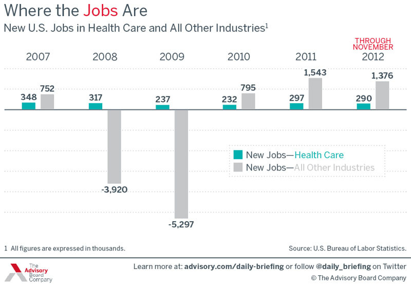 Health Care Jobs Continue To Grow Faster Than The U.S