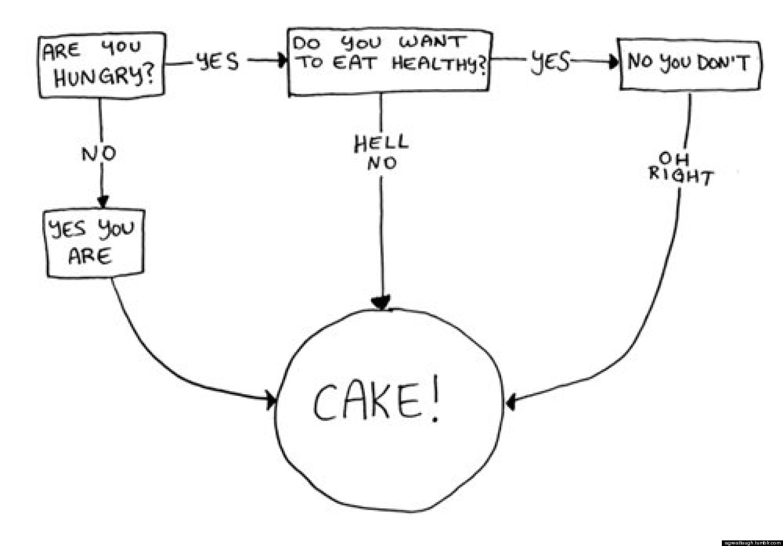 how to make a process diagram nissan frontier wiring do you want cake flowchart huffpost