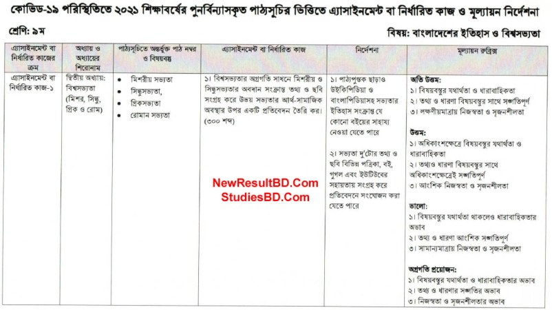 Class 9 History and World Civilization of Bangladesh 6th Week Assignment