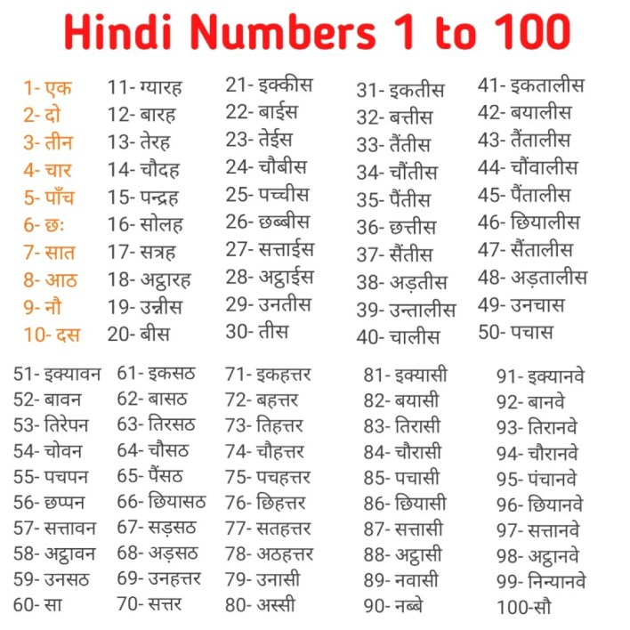 Hindi Numbers 1 to 100