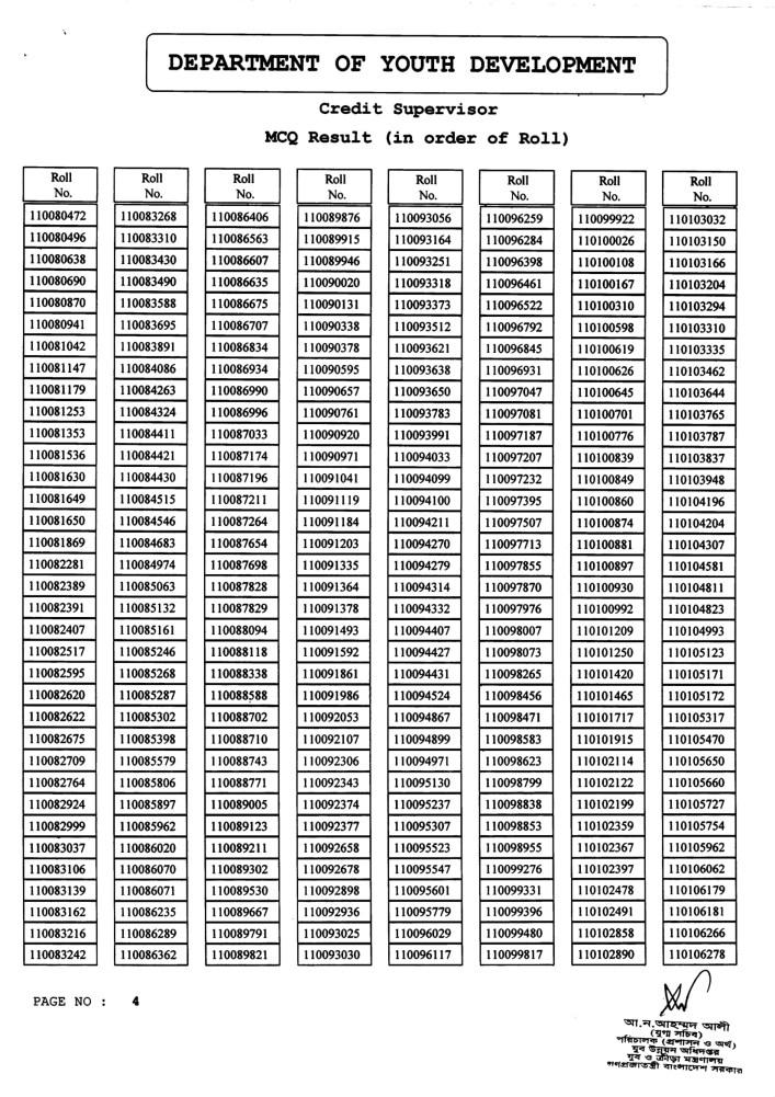 DYD-Credit-Supervisor-MCQ-Exam-Result-2020-PDF-5
