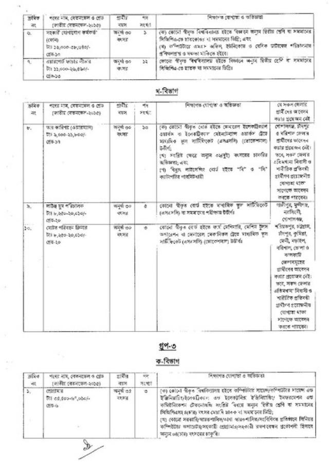CAAB-Job-Circular-1-PDF-2021-page-004