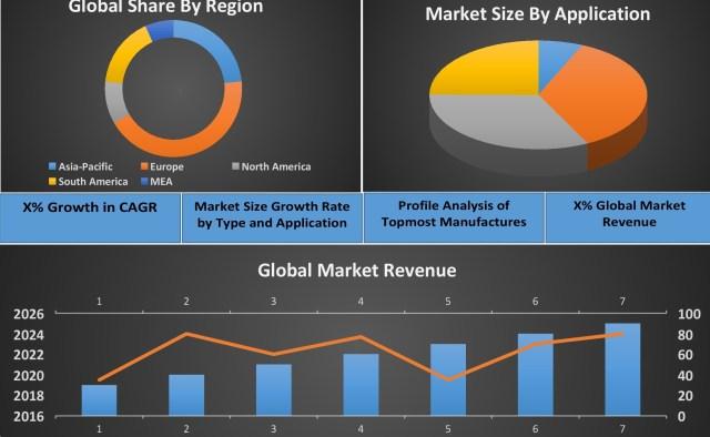 Blockchain Enterprise Survey Market