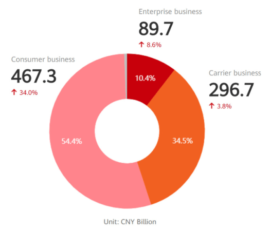 revenue-by-business-huawei-2019