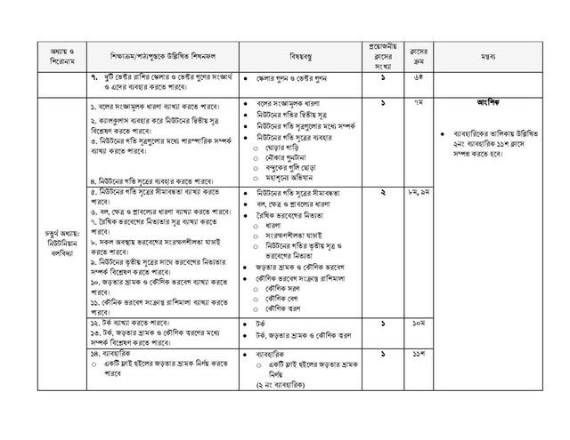 HSC Physics 1st Paper Short Syllabus 2021