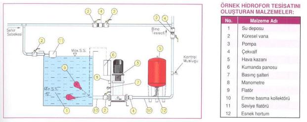 Hidrofor Seçimi Nasıl Yapılır
