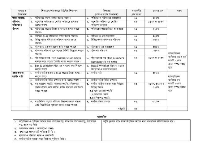 HSC Statistics 1st Paper Short Syllabus 2021