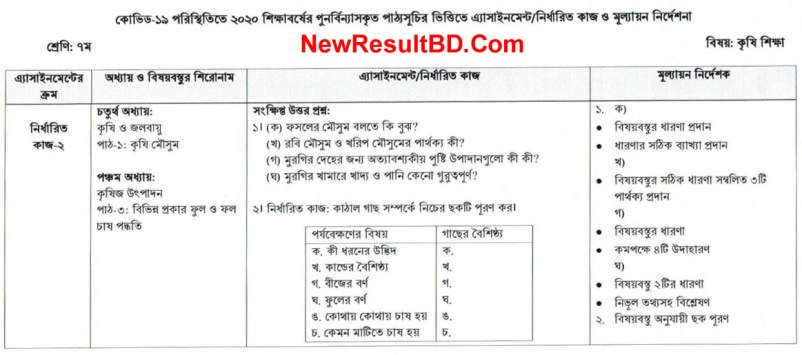 Class 6 Agriculture 6th Week Assignment Question & Solution