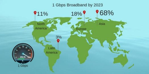 gigabit-broadband-availability