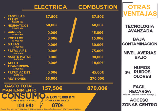 Tabla-Comparativa-Vehiculo-Electrico-Combustion