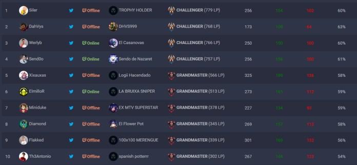 Top 10 SoloQ Challenge