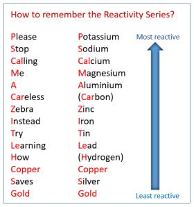 reactivity-series