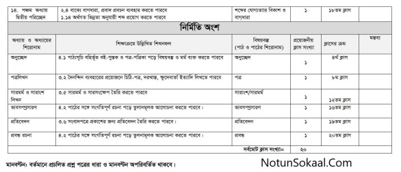 ssc-bangla-2nd-paper-syllabus-2