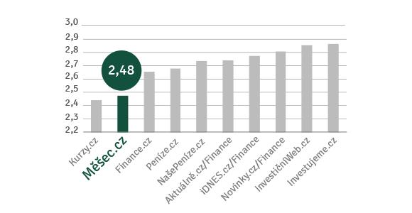 Průzkum: Měšec.cz má největší vliv na osobní finance svých