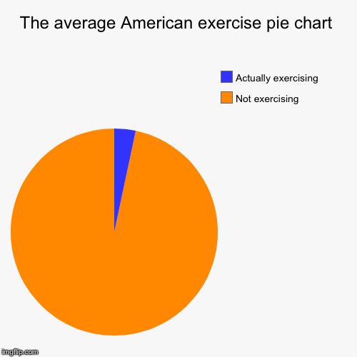 funny exercise diagram headphone mic wiring the average american pie chart imgflip not exercising actually image tagged in