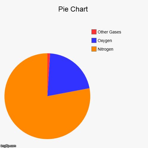 pie chart imgflip