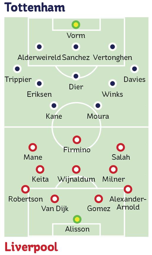 Liverpool Tottenham Final Streaming : liverpool, tottenham, final, streaming, Tottenham, Liverpool:, Channel,, Stream,, Kick-off, Line-ups