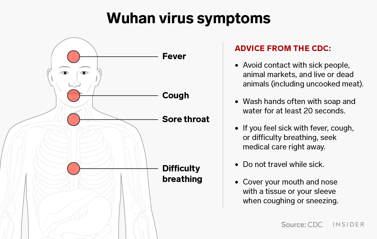 China Wuhan Virus What Is A Coronavirus Infection Insider