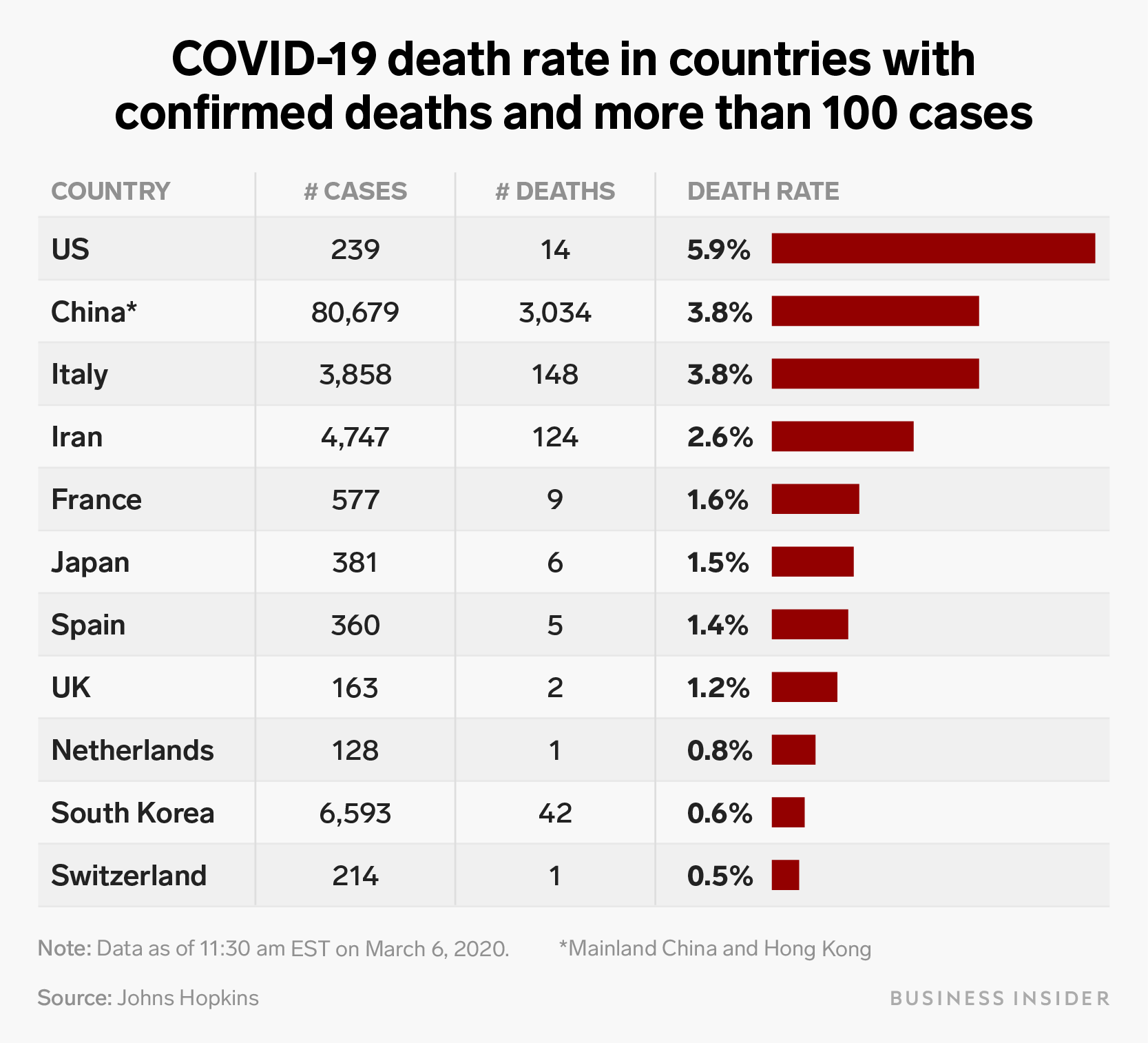 Coronavirus death rate by country: fatality numbers compared to ...
