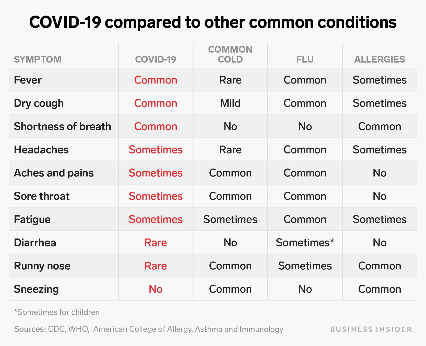 Corona Virus Symptoms Vs Flu Vs Cold