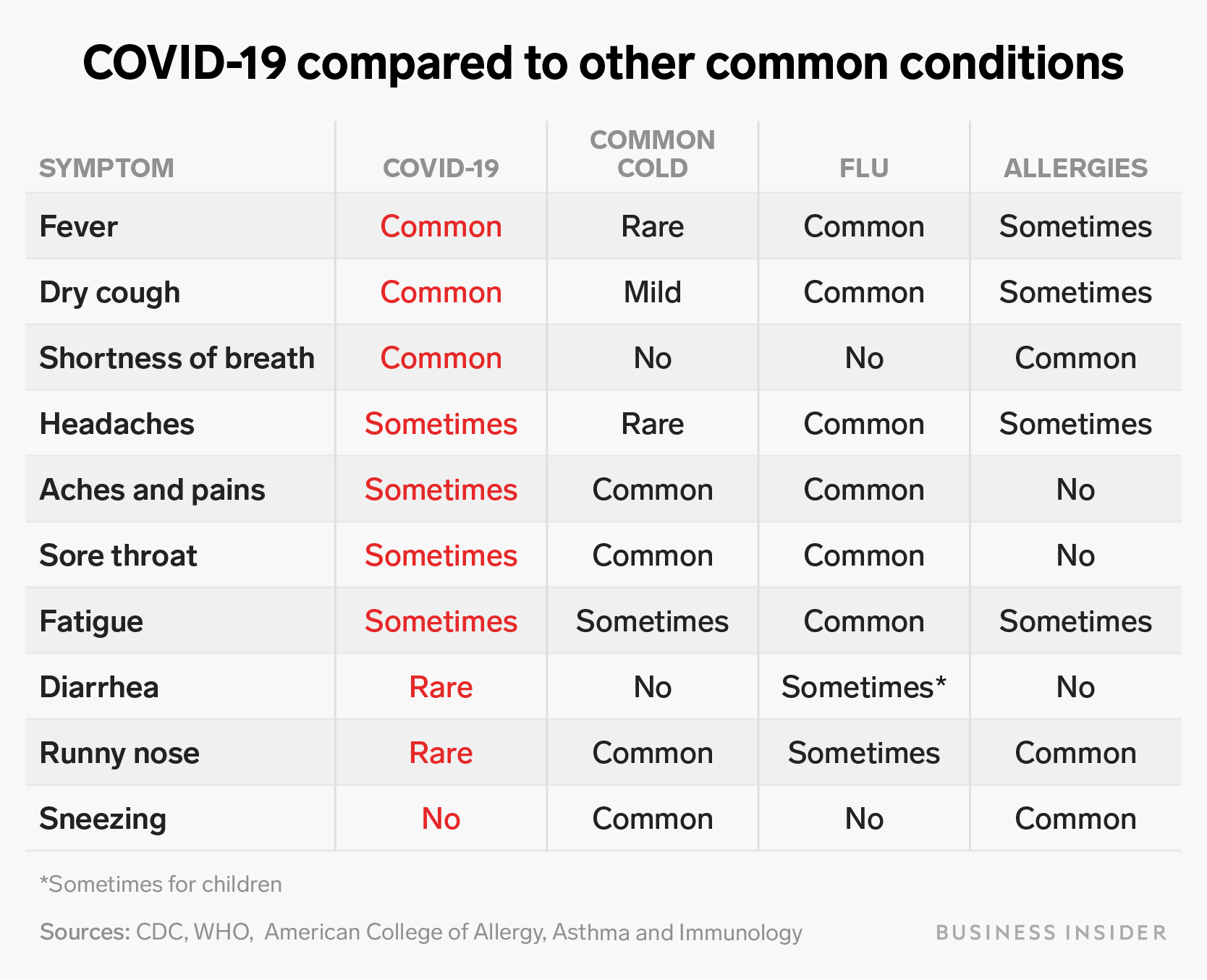 Coronavirus symptoms compared with flu, common cold, and allergies ...