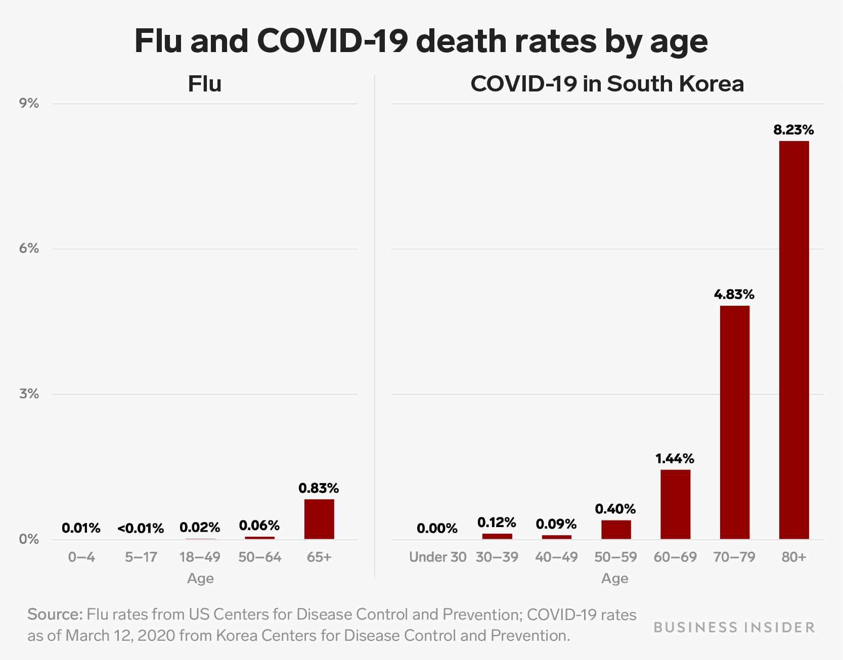 How coronavirus death rate in South Korea compares to flu ...