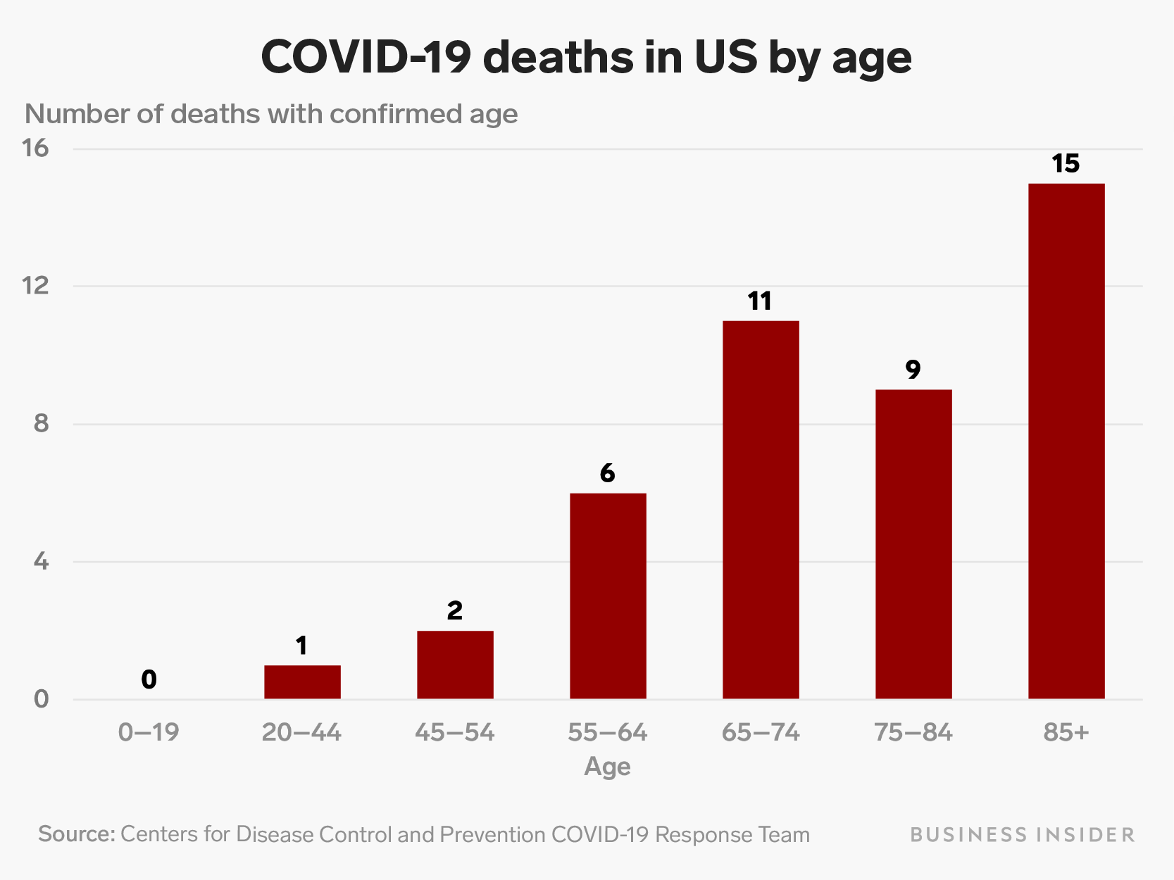 80% of US coronavirus deaths are among people 65 and up, CDC says ...