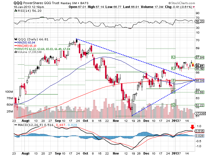 QQQ ETF was the only major U.S. index that moved lower on the week, as of mid-session Friday afternoon.