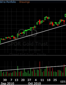 Daily chart showing rising price and volume also how to use improve your trading rh investopedia