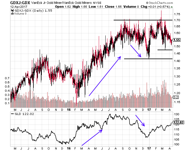 GDXJ to GDX ratio in at critical juncture