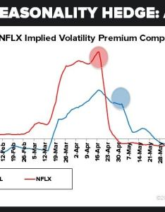 Pre market open today netflix nflx now has an implied volatility discount of think about that and how it came to be  certainly didn   have also the big apple why aapl could only go up post earnings investopedia rh