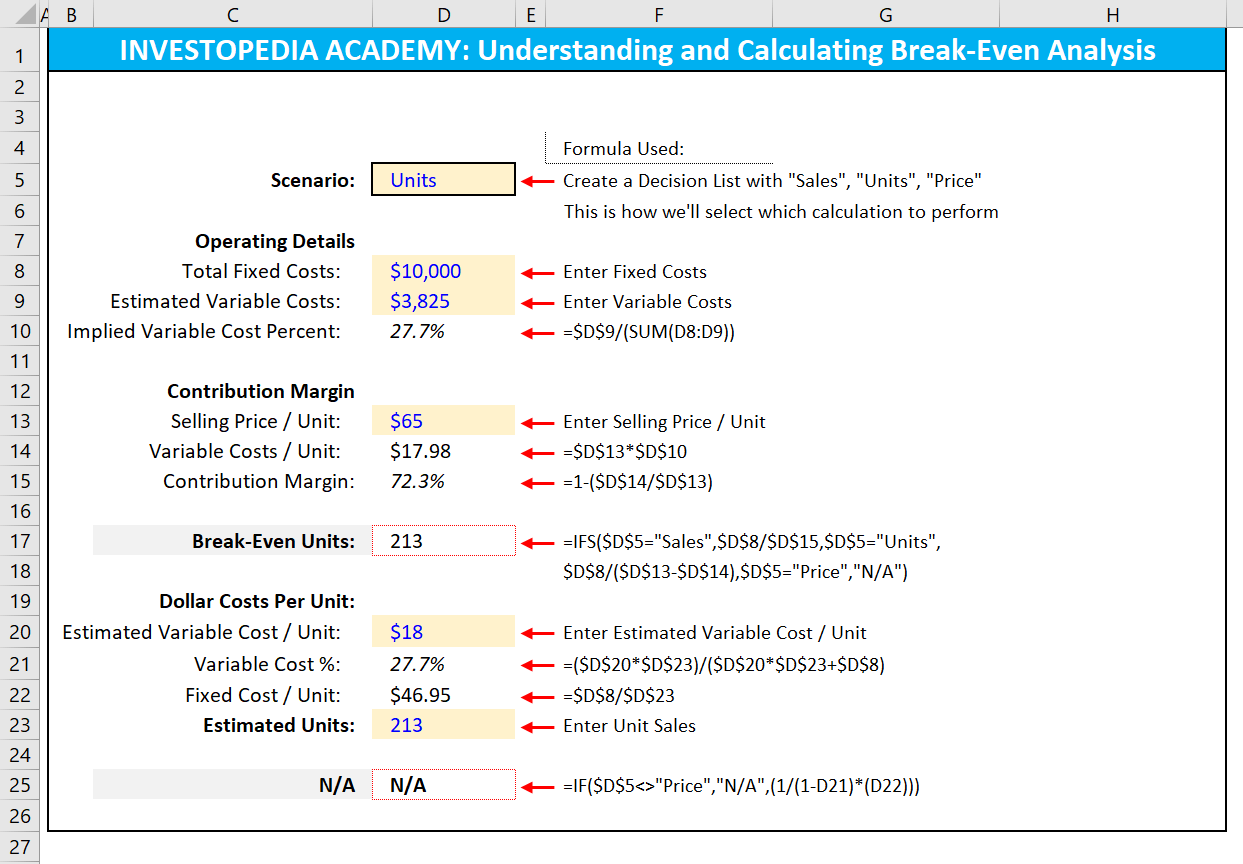 How Can I Calculate Break Evenysis In Excel