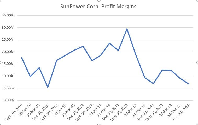Will the Sun Shine Again on SunPower's Stock? (SPWR, TOT