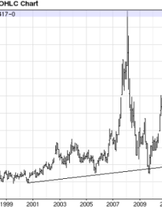 Wheat long term history also and oat futures the outlook weat dba investopedia rh